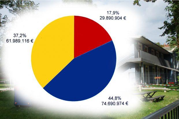Baukostenverteilung bei Leipziger Kitas in den letzten 10 Jahren. Grafik: Stadt Leipzig