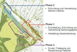 Die Entwicklungsphasen am Lindenauer Hafen. Grafik: Stadt Leipzig / LESG