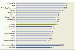 Aufgelöste Ausbildungsverträge nach Bundesländern 2014. Grafik: IAB