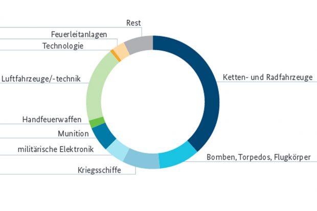 Deutsche Rüstungsexporte 2015. Grafik: BMWI, Rüstungsexportbericht 2015