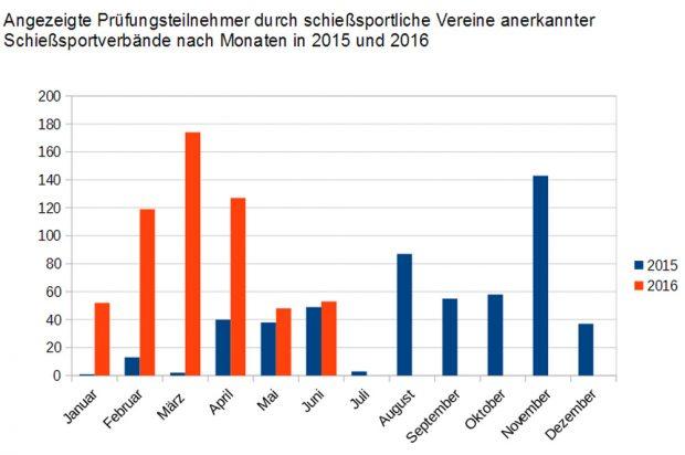 Zahl der Prüfungsteilnehmer in sächsischen Schießsportvereinen. Grafik: Grüne Fraktion Sachsen