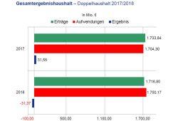 Geplanter Leipziger Doppelhaushalt 2017 / 2018. Grafik: Stadt Leipzig, Finanzdezernat