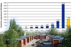 Anzahl der Leipzig zugewiesenen Flüchtlinge 2005 bis 2016. Grafik: Stadt Leipzig