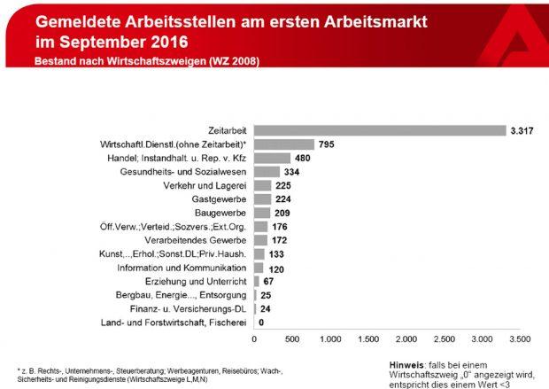 Zeitarbeitsfirmen als eigentliche Arbeitsvermittler. Grafik: Arbeitsagentur Leipzig