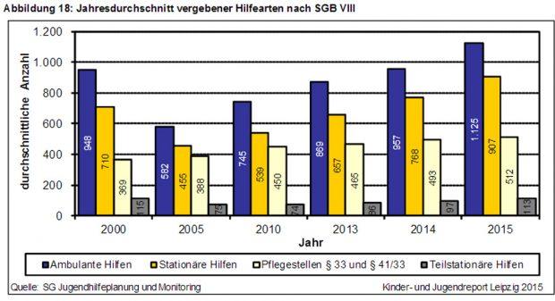 Entwicklung der Fallzahlen bei Hilfen zur Erziehung in Leipzig. Grafik: Stadt Leipzig, Kinder- und Jugendreport 2015