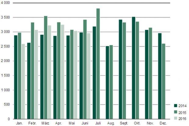 Sächsische Exporte 2014 bis 2016 in Millionen Euro. Grafik: Freistaat Sachsen, Statistisches Landesamt