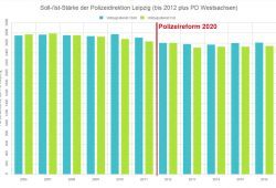 Polizeistärke in der Polizeidirektion Leipzig. Grafik: L-IZ