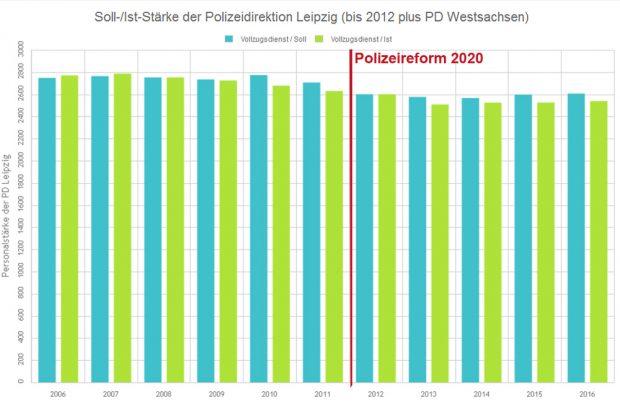 Polizeistärke in der Polizeidirektion Leipzig. Grafik: L-IZ