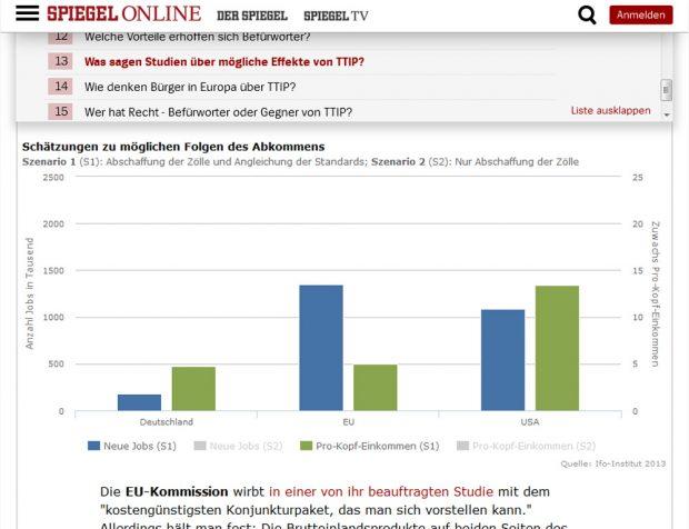 """""""Spiegel online""""-Grafik zum TTIP-Effekt: Nur die ifo-Zahlen in der Grafik. Screenshot: L-IZ"""