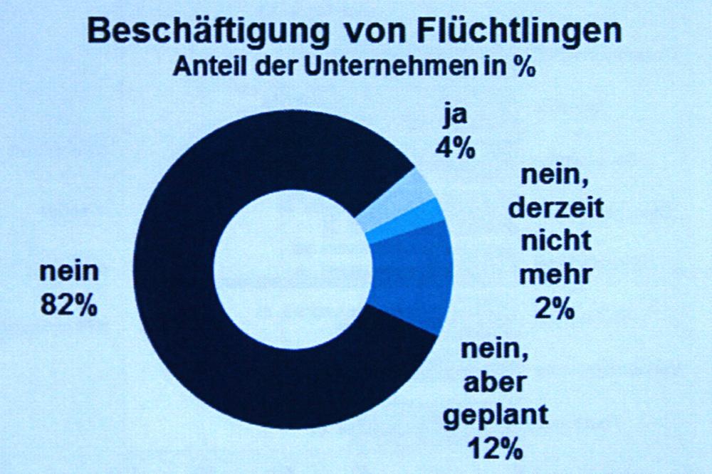 Beschäftigung von Flüchtlingen in Leipzig. Grafik: IHK zu Leipzig