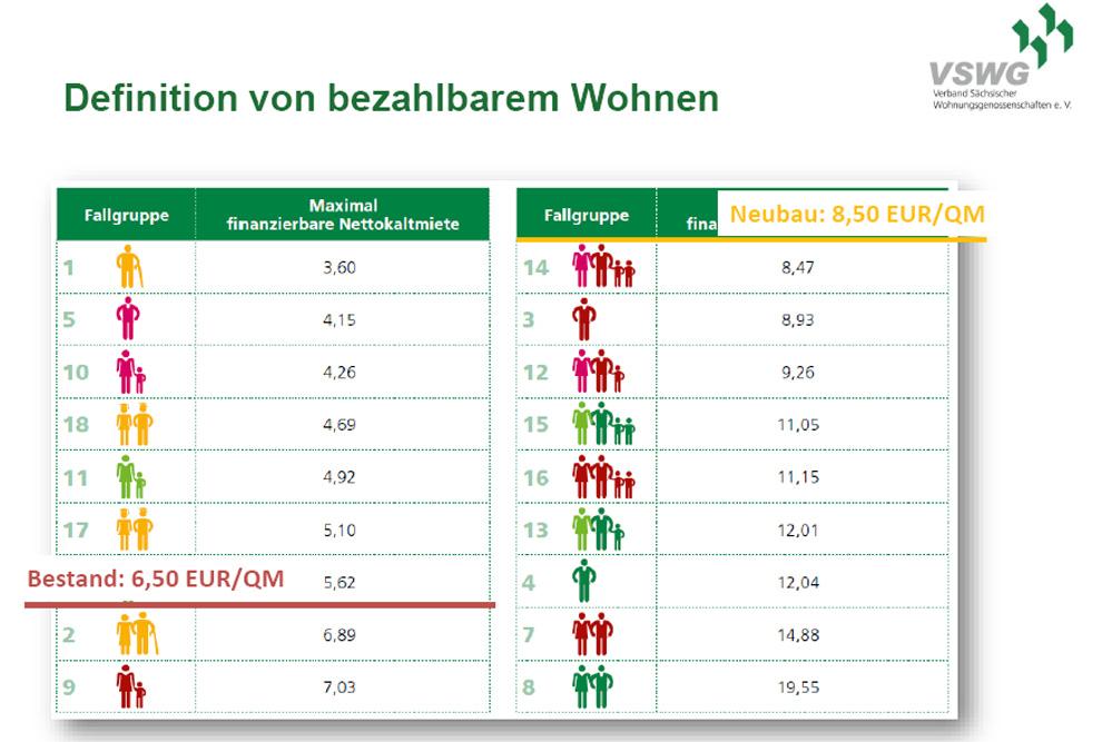 Bezahlbarer Wohnraum nach Bevölkerungsgruppen. Grafik: VSWG
