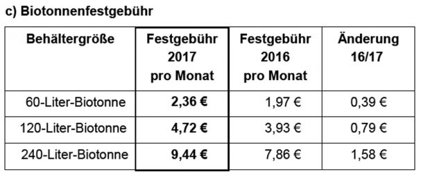 Die Gebühren für die Biotonne. Grafik: Stadt Leipzig