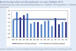 BIP nach Bundesländern. Grafik: IWH Halle