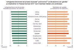 Einkommensentwicklung 2014 in Sachsen. Grafik: Freistaat Sachsen, Landesamt für Statistik