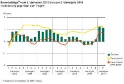 Entwicklung der Erwerbstätigenzahl 2010 bis 2016 in Sachsen. Grafik: Freistaat Sachsen, Landesamt für Statistik