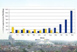 Die Leipzig zugewiesenen Flüchtlinge 2015 und 2016. Grafik: Stadt Leipzig