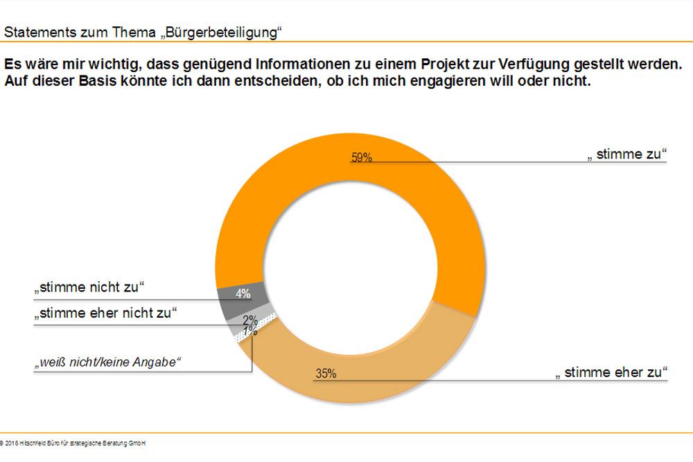 Das zentrale Element von Partizipation: bessere Information. Grafik: Hitschfeld