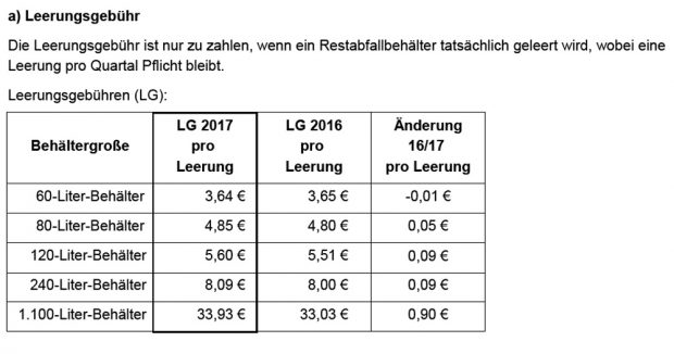 Die neuen Leerungsgebühren. Grafik: Stadt Leipzig