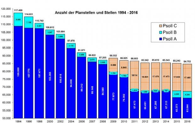 Stellenabbau im Freistaat Sachsen. Grafik: freistaat Sachsen / Stellenentwicklungsbericht 2017 / 2018
