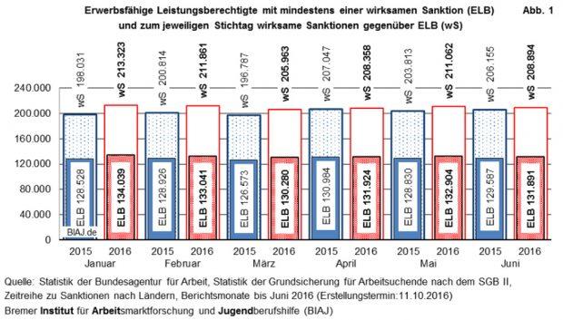 Die von den Jobcentern Sanktionierten im ersten Halbjahr 2015 bzw. 2016. Grafik: BIAJ