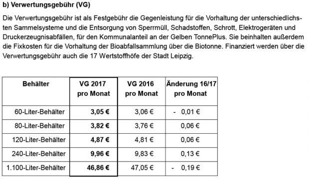 Die neuen Verwertungsgebühren. Grafik: Stadt Leipzig