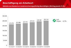 Entwicklung der Beschäftigung in Leipzig. Grafik: Arbeitsagentur Leipzig
