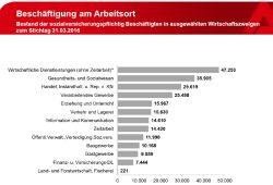 Die Zusammensetzung des Leipziger Arbeitsmarktes, Stand März 2016. Grafik: Arbeitsagentur Leipzig