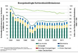 Die CO2-Emissionen in Sachsen stagnieren auf hohem Niveau. Grafik: Freistaat Sachsen / Nachhaltigkeitsbericht