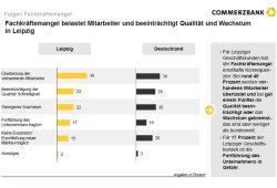 Wie Fachkräftemangel die Unternehmen belastet. Grafik: Commerzbank Leipzig