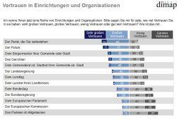 Wem vertrauen die Sachsen? Grafik: Dimap, Freistaat Sachsen