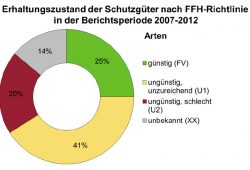 Erhaltungszustand der Arten in den sächsischen FFH-Gebieten. Grafik: Freistaat Sachsen, Nachhaltigkeitsbericht