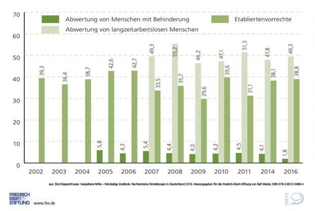 Abwertung von Behinderten und Langzeitarbeitslosen und Misstrauen gegen Etabliertenvorrechte. Grafik: FES