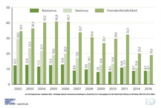 Einstellungen zu Rassismus, Sexismus und Fremdenfeindlichkeit im Zeitverlauf. Grafik: FES