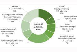 Der prognostizierte Investitionsbedarf der sächsischen Gemeinden. Grafik: KIS