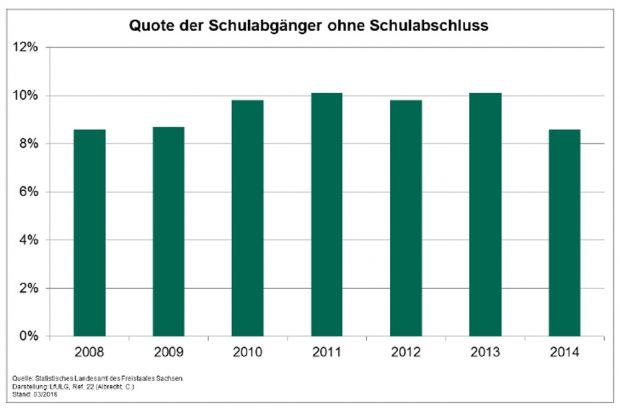 Sächsische Schulabgänger ohne Abschluss. Grafik: Freistaat Sachsen, Nachhaltigkeitsbericht