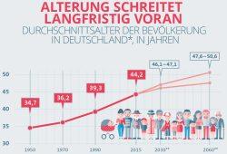 Die zunehmende Alterung der deutschen Gesellschaft. Grafik: GDV