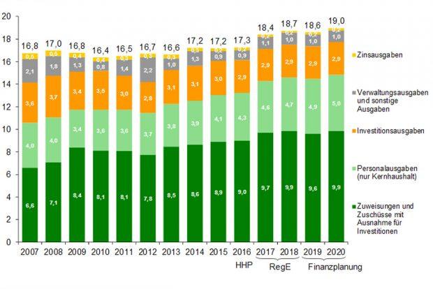 """Ausgaben des Freistaats Sachsen in der """"Mittelfristigen Finanzplanung"""" des Finanzministers. Grafik: Freistaat Sachsen / SMF"""
