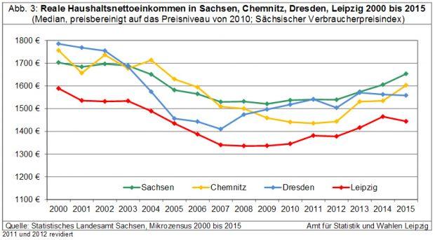 Die reale Haushaltseinkommenentwicklung in Sachsen undden drei Großstädten. Grafik: Stadt Leipzig, Quartalsbericht III / 2016