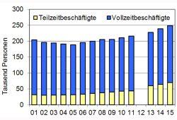 Entwicklung der sozialpflichtig Beschäftigten in Leipzig. Grafik: Stadt Leipzig, Quartalsbericht III / 2016