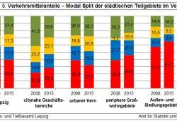 Entwicklung der Modal-Split-Anteile nach städtischen Teilgebieten. Grafik: Stadt Leipzig, Quartalsbericht III / 2016