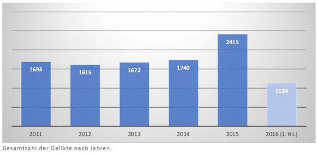Zunahme der rechtsmotivierten Delikte. Grafik: Linksfraktion Sachsen