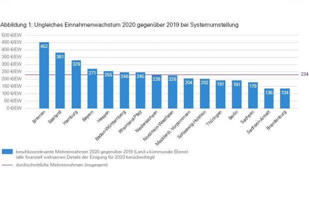 Die unterschiedlichen Einnahmesteigerungen der Bundesländer ab 2020. Grafik: KPMG, WiFa Uni Leipzig
