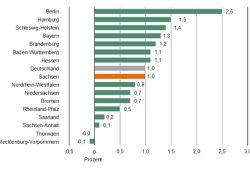 Beschäftigungszuwachs 2016: Berlin ist im Osten das Zugpferd, nicht Sachsen. Grafik: Freistaat Sachsen, Landesamt für Statistik