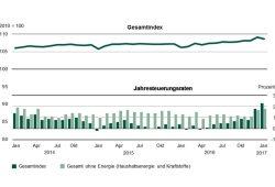 Teuerungsraten seit 2014 in Sachsen. Grafik: Freistaat Sachsen, Landesamt für Statistik