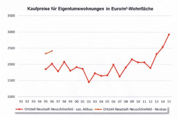 Entwicklung der Kaufpreise für Eigentumswohnungen in Neustadt-Neuschönefeld. Grafik: Freistaat Sachsen / SMI