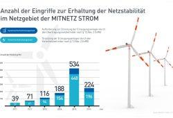 Eingriffe ins Stromnetz 2011 bis 2016. Grafik: MITNETZ STROM
