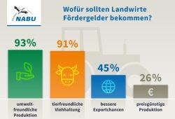 Wofür Fördergelder in die Landwirtschaft fließen sollten. Grafik: NABU