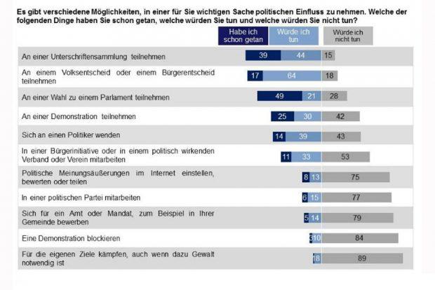Wie die Sachsen sich politische Einflussnahme vorstellen könen. Grafik: Sachsen Monitor 2016, Dimap