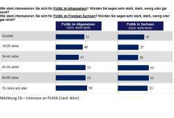 Politisches Interesse nach Altersgruppen. Grafik: Sachsen Monitor 2016, Dimap