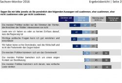 Wie die Sachsen Politik sehen. Grafik: Sachsen Monitor 2016, Dimap